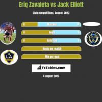 Eriq Zavaleta vs Jack Elliott h2h player stats
