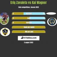 Eriq Zavaleta vs Kai Wagner h2h player stats