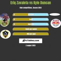 Eriq Zavaleta vs Kyle Duncan h2h player stats