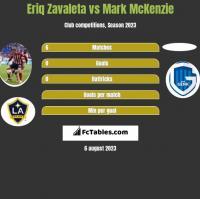 Eriq Zavaleta vs Mark McKenzie h2h player stats