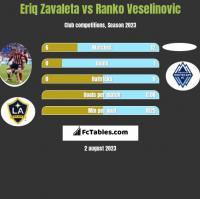 Eriq Zavaleta vs Ranko Veselinovic h2h player stats