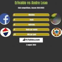 Erivaldo vs Andre Leao h2h player stats