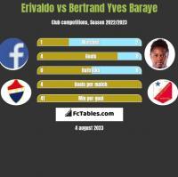 Erivaldo vs Bertrand Yves Baraye h2h player stats