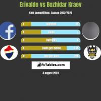 Erivaldo vs Bozhidar Kraev h2h player stats