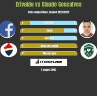 Erivaldo vs Claude Goncalves h2h player stats