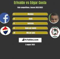 Erivaldo vs Edgar Costa h2h player stats