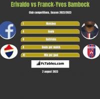 Erivaldo vs Franck-Yves Bambock h2h player stats