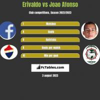 Erivaldo vs Joao Afonso h2h player stats