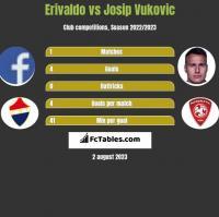 Erivaldo vs Josip Vukovic h2h player stats