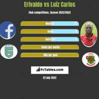Erivaldo vs Luiz Carlos h2h player stats