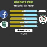 Erivaldo vs Xadas h2h player stats