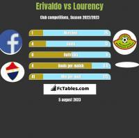Erivaldo vs Lourency h2h player stats