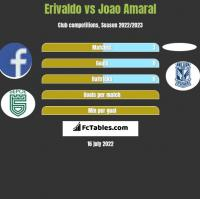 Erivaldo vs Joao Amaral h2h player stats