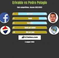 Erivaldo vs Pedro Pelagio h2h player stats
