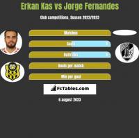 Erkan Kas vs Jorge Fernandes h2h player stats