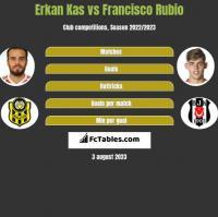 Erkan Kas vs Francisco Rubio h2h player stats