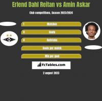 Erlend Dahl Reitan vs Amin Askar h2h player stats