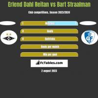 Erlend Dahl Reitan vs Bart Straalman h2h player stats