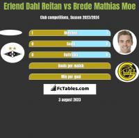 Erlend Dahl Reitan vs Brede Mathias Moe h2h player stats