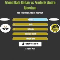 Erlend Dahl Reitan vs Frederik Andre Bjoerkan h2h player stats
