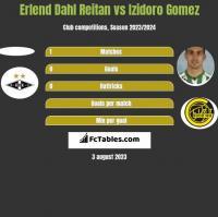 Erlend Dahl Reitan vs Izidoro Gomez h2h player stats