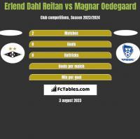Erlend Dahl Reitan vs Magnar Oedegaard h2h player stats