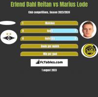 Erlend Dahl Reitan vs Marius Lode h2h player stats