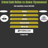 Erlend Dahl Reitan vs Anwar Elyounoussi h2h player stats