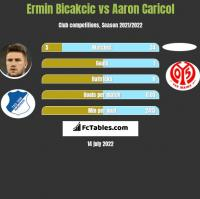 Ermin Bicakcic vs Aaron Caricol h2h player stats