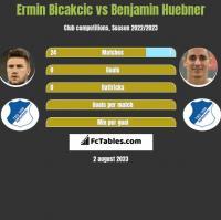 Ermin Bicakcic vs Benjamin Huebner h2h player stats