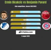 Ermin Bicakcic vs Benjamin Pavard h2h player stats