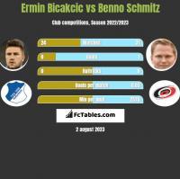 Ermin Bicakcic vs Benno Schmitz h2h player stats
