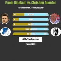 Ermin Bicakcic vs Christian Guenter h2h player stats
