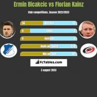 Ermin Bicakcic vs Florian Kainz h2h player stats