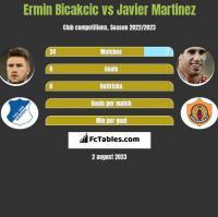 Ermin Bicakcic vs Javier Martinez h2h player stats
