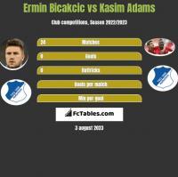 Ermin Bicakcic vs Kasim Adams h2h player stats
