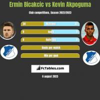 Ermin Bicakcic vs Kevin Akpoguma h2h player stats