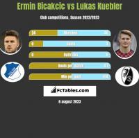 Ermin Bicakcic vs Lukas Kuebler h2h player stats