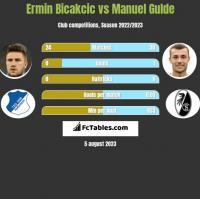 Ermin Bicakcic vs Manuel Gulde h2h player stats