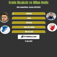 Ermin Bicakcic vs Milan Rodic h2h player stats