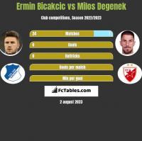 Ermin Bicakcic vs Milos Degenek h2h player stats