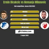 Ermin Bicakcic vs Nemanja Milunovic h2h player stats