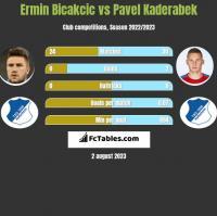 Ermin Bicakcic vs Pavel Kaderabek h2h player stats