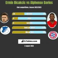 Ermin Bicakcic vs Alphonso Davies h2h player stats