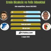 Ermin Bicakcic vs Felix Uduokhai h2h player stats