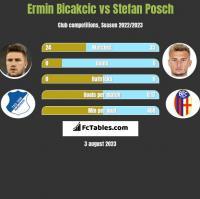 Ermin Bicakcic vs Stefan Posch h2h player stats