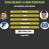 Ermin Bicakcic vs Noah Katterbach h2h player stats