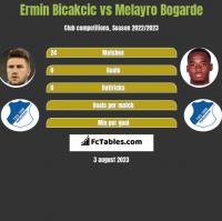 Ermin Bicakcic vs Melayro Bogarde h2h player stats