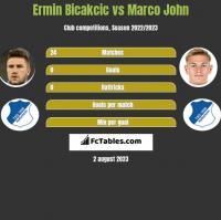 Ermin Bicakcic vs Marco John h2h player stats