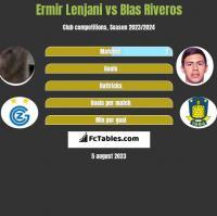 Ermir Lenjani vs Blas Riveros h2h player stats
